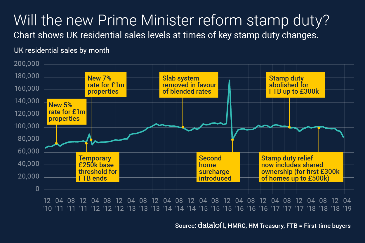 Will the new Prime Minister reform stamp duty?
